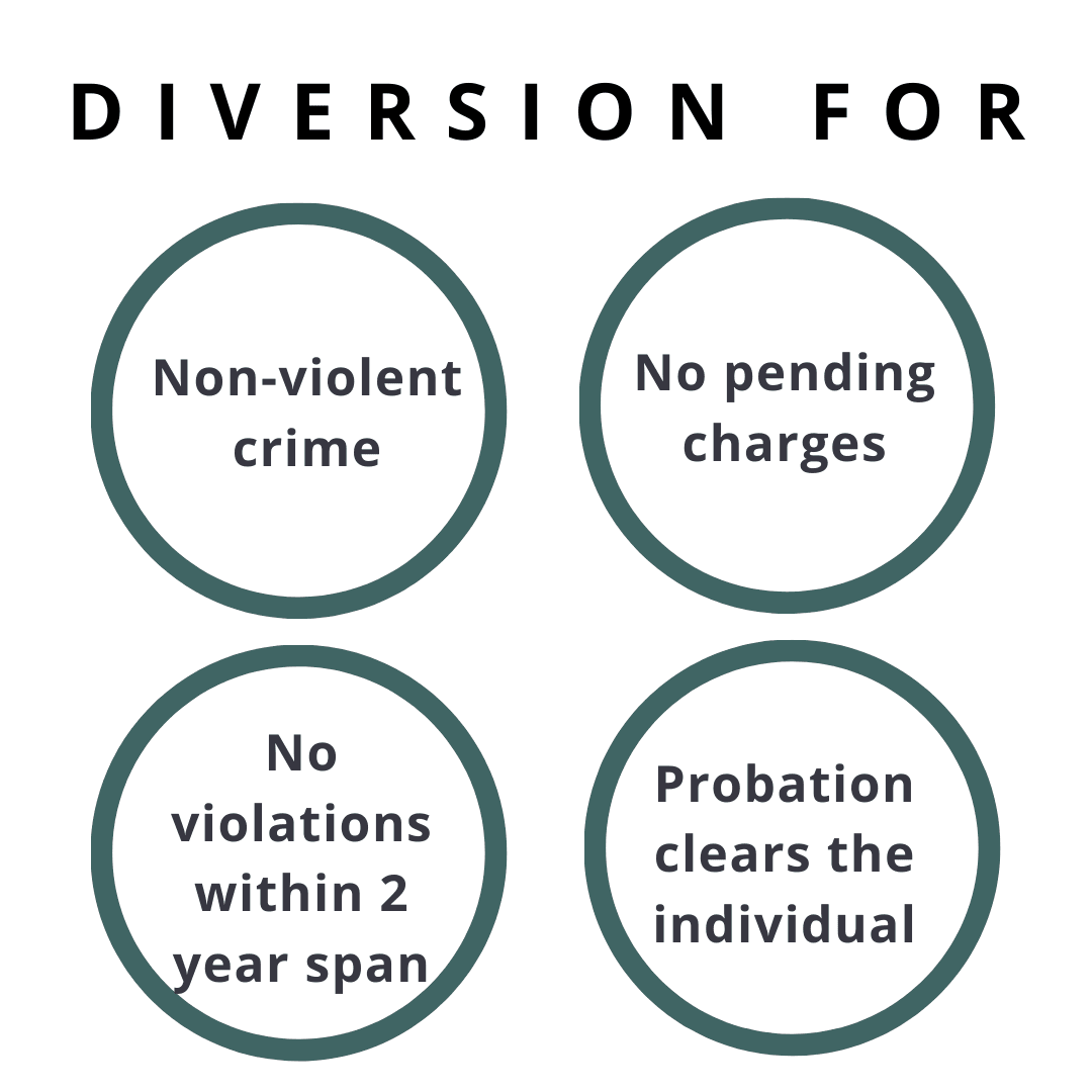 Infographic that illustrates what Diversion is for